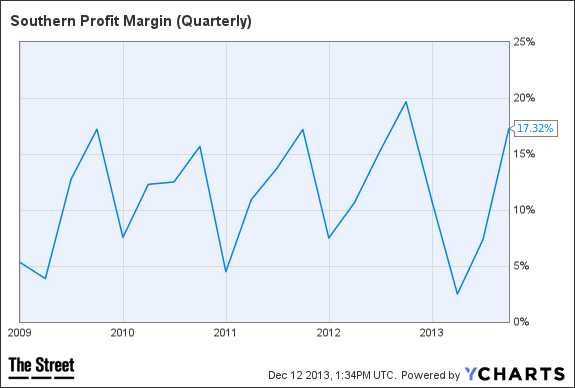 SO Profit Margin (Quarterly) Chart