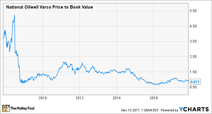 NOV Price to Book Value Chart