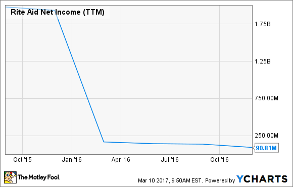 RAD Net Income (TTM) Chart
