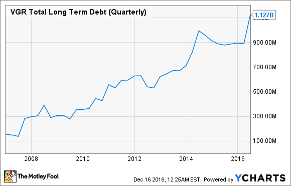 VGR Total Long Term Debt (Quarterly) Chart