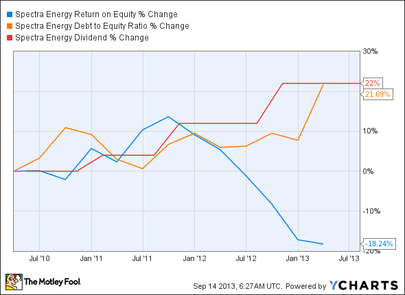 SE Return on Equity Chart