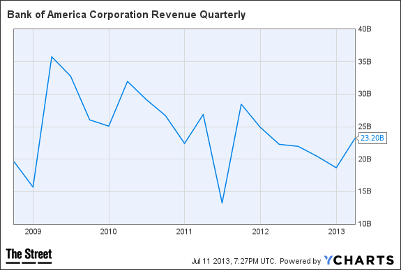 BAC Revenue Quarterly Chart