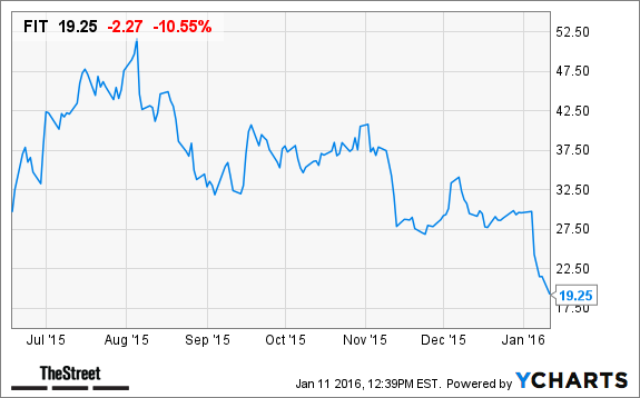 Fitbit Stock Quote Why Fitbit Fit Stock Plunged Below Its Ipo Price Today  Thestreet