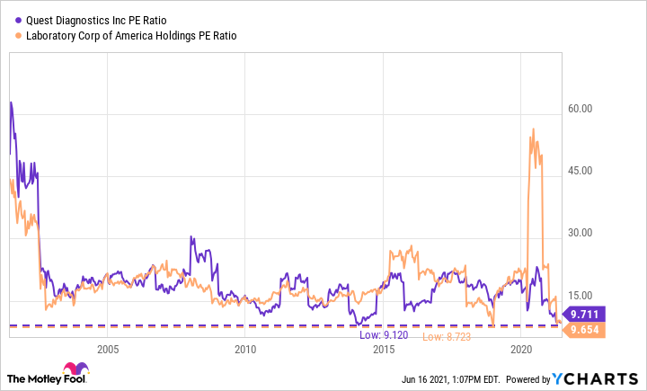 DGX PE Ratio Chart