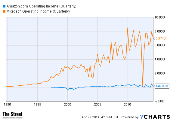 AMZN Operating Income (Quarterly) Chart