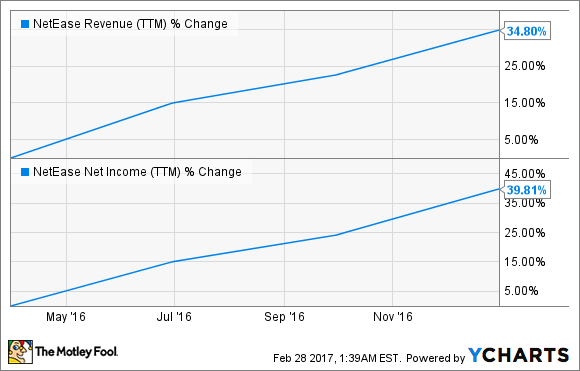 NTES Revenue (TTM) Chart