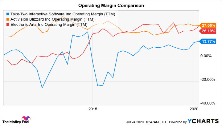 TTWO Operating Margin (TTM) Chart