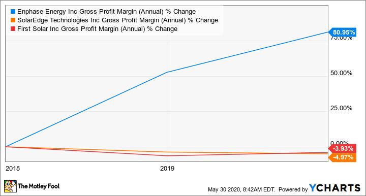 ENPH Gross Profit Margin (Annual) Chart