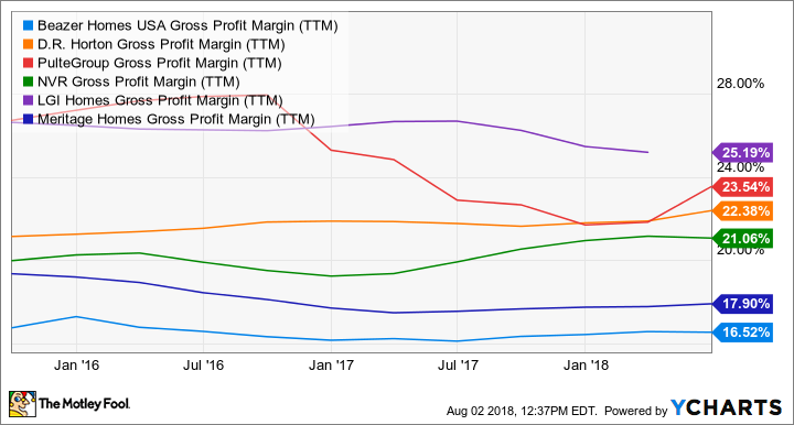 BZH Gross Profit Margin (TTM) Chart
