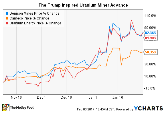 Chart comparing the price advances of Uranium Energy, Denison Mines, and Cameco Corp.