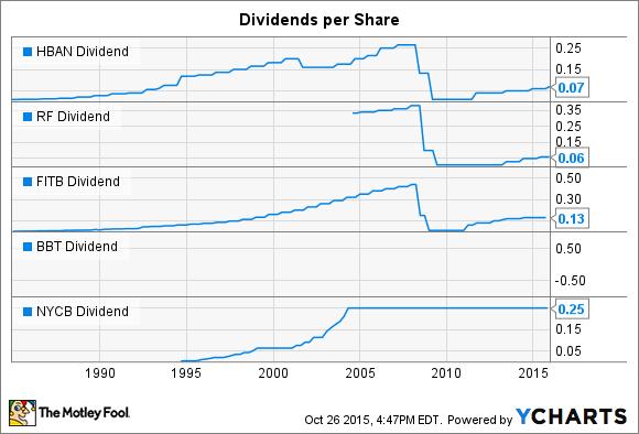 HBAN Dividend Chart
