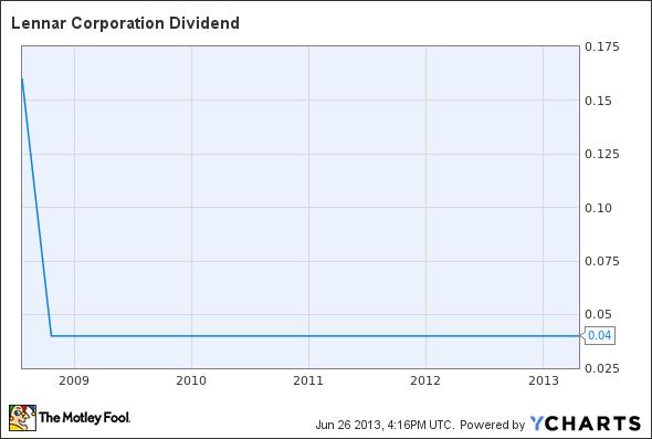 LEN Dividend Chart