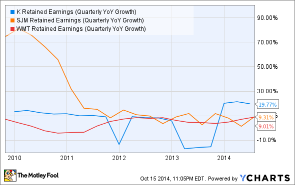 K Retained Earnings (Quarterly YoY Growth) Chart