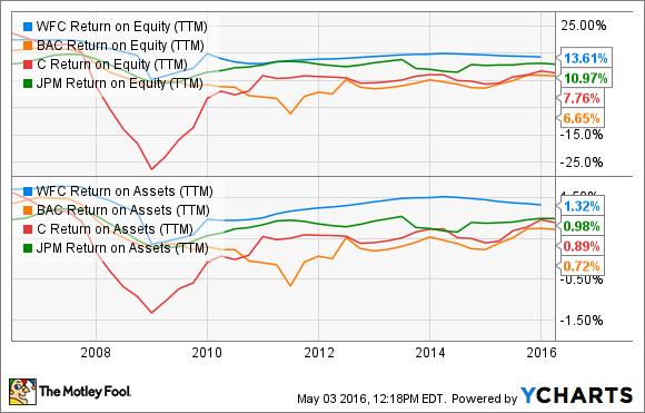 WFC Return on Equity (TTM) Chart