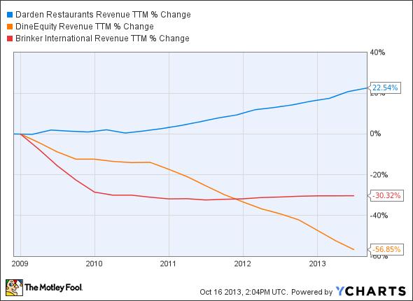 DRI Revenue TTM Chart