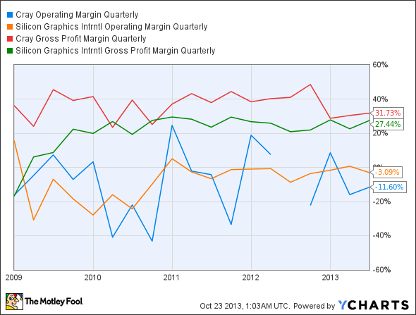 CRAY Operating Margin Quarterly Chart