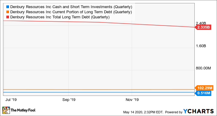 DNR Cash and Short Term Investments (Quarterly) Chart