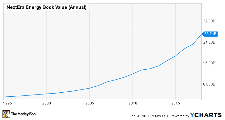 NEE Book Value (Annual) Chart