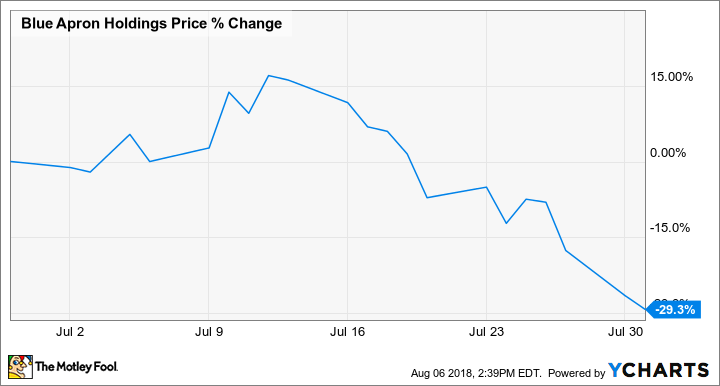 Why Blue Apron Holdings Inc Stock Lost 29 Last Month The Motley