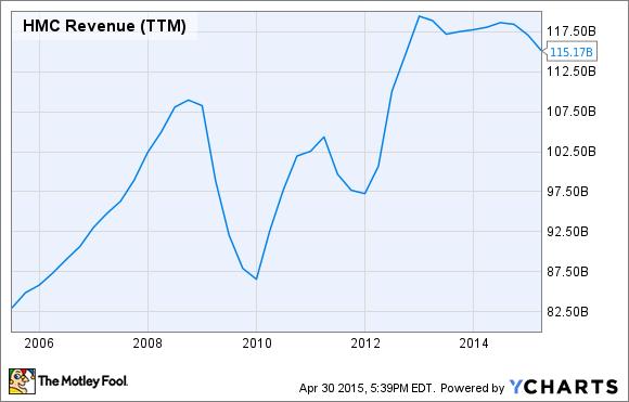 HMC Revenue (TTM) Chart