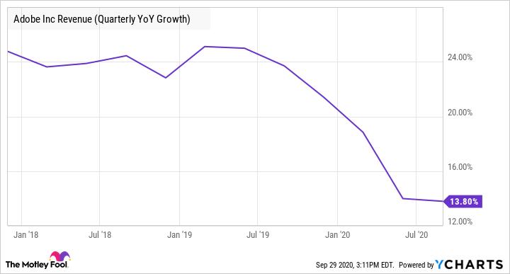 ADBE Revenue (Quarterly YoY Growth) Chart