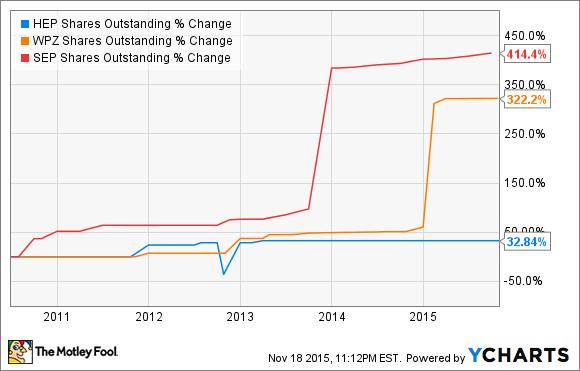 HEP Shares Outstanding Chart