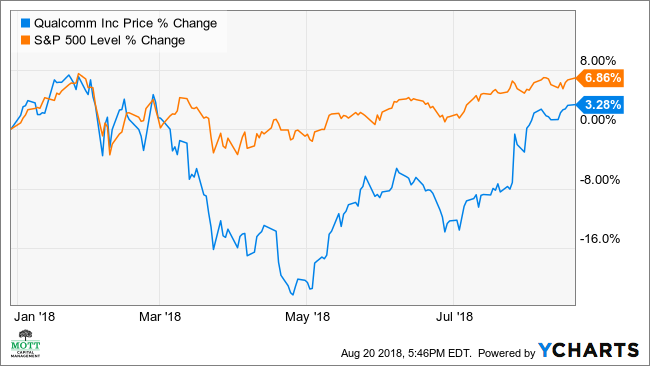 Qualcomm Stock Quote Impressive Qualcomm's Stock May Rise 48% On Improving Profits Investopedia