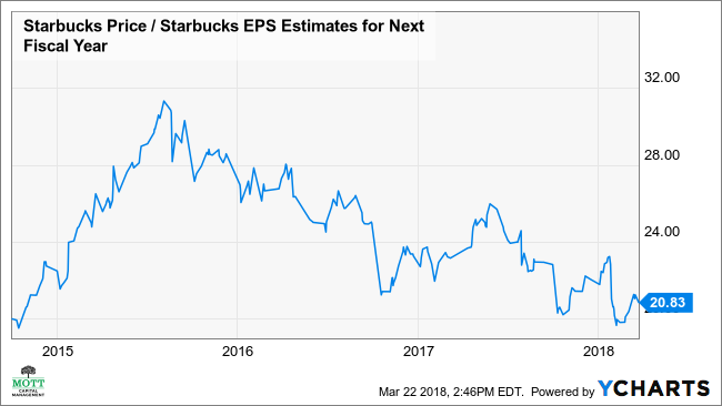 Why Starbucks Stock May Reach Its Old High Investopedia