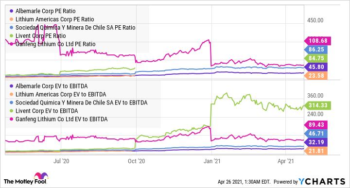 ALB PE Ratio Chart