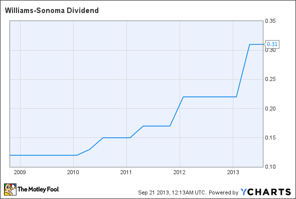 WSM Dividend Chart