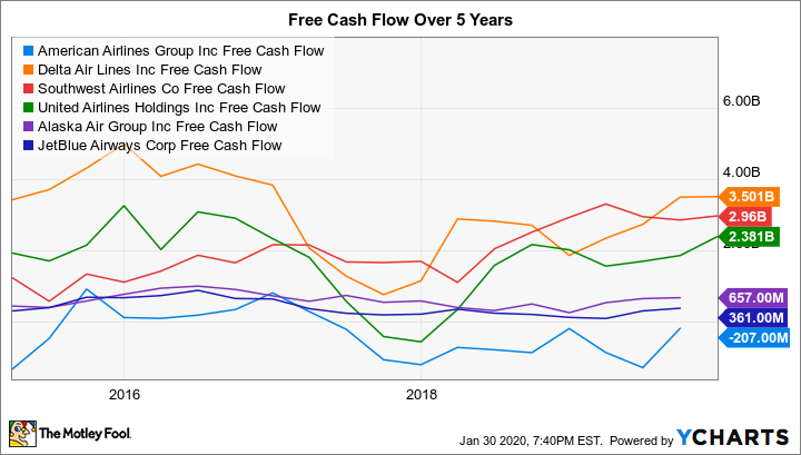 AAL Free Cash Flow Chart