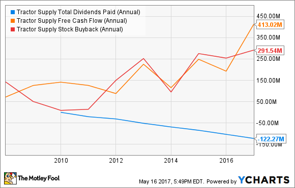 TSCO Total Dividends Paid (Annual) Chart