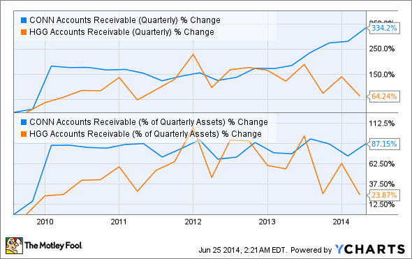 CONN Accounts Receivable (Quarterly) Chart