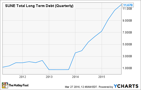 SUNE Total Long Term Debt (Quarterly) Chart