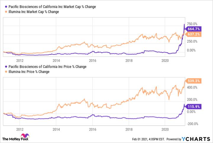 PACB Market Cap Chart