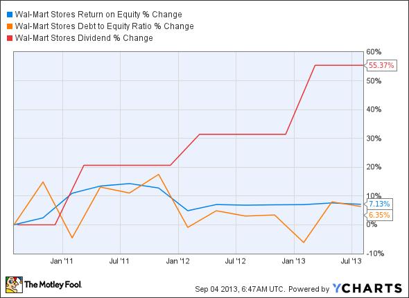 WMT Return on Equity Chart