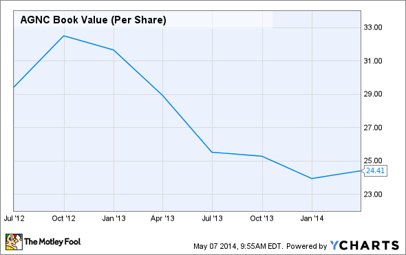 AGNC Book Value (Per Share) Chart