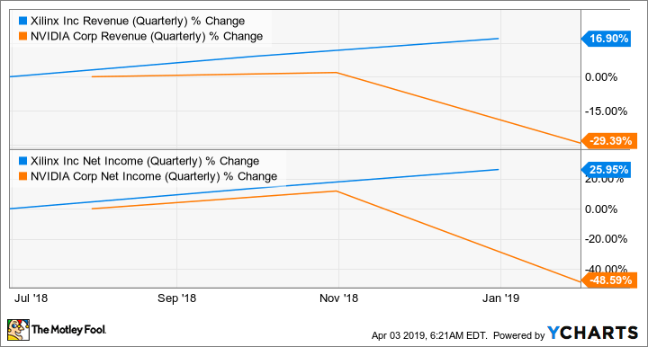 XLNX Revenue (Quarterly) Chart