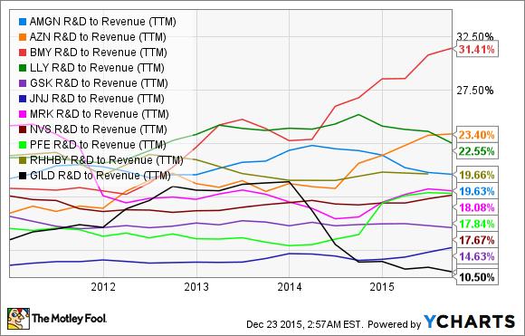 AMGN R&D to Revenue (TTM) Chart