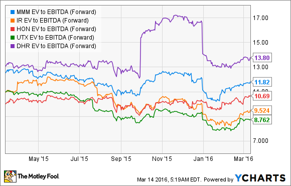 MMM EV to EBITDA (Forward) Chart