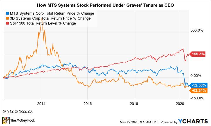 MTSC Total Return Price Chart