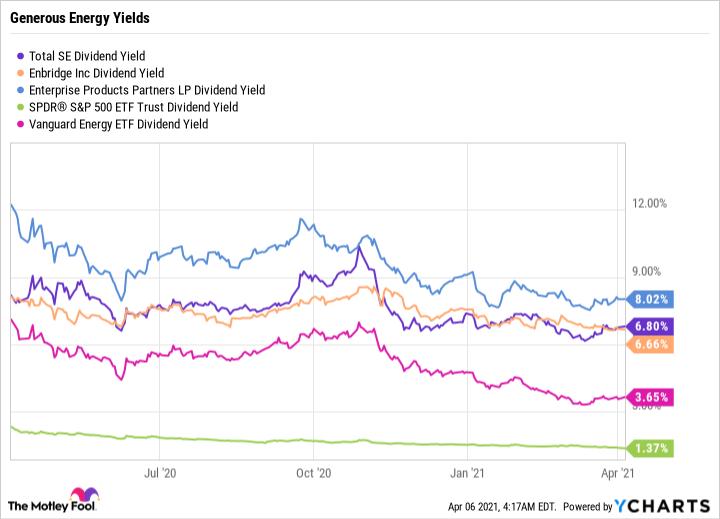 TOT Dividend Yield Chart