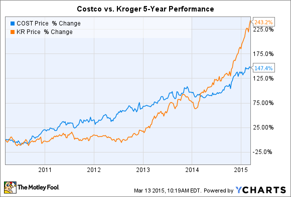 COST Chart