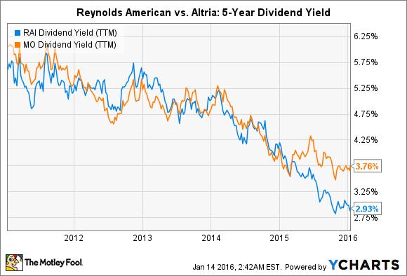 RAI Dividend Yield (TTM) Chart