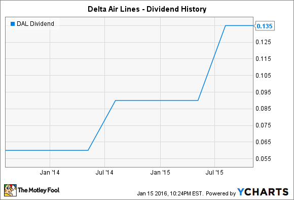 DAL Dividend Chart