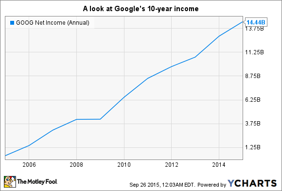 GOOG Net Income (Annual) Chart