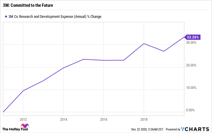MMM Research and Development Expense (Annual) Chart