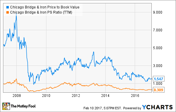 CBI Price to Book Value Chart