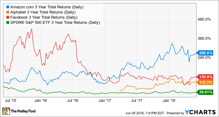 AMZN 3 Year Total Returns (Daily) Chart