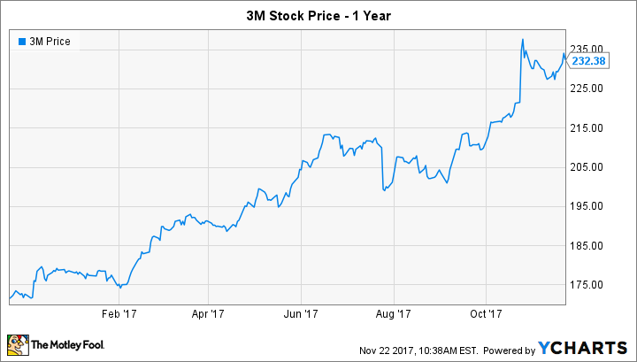 Will 3M Split Its Stock in 2018? -- The Motley Fool